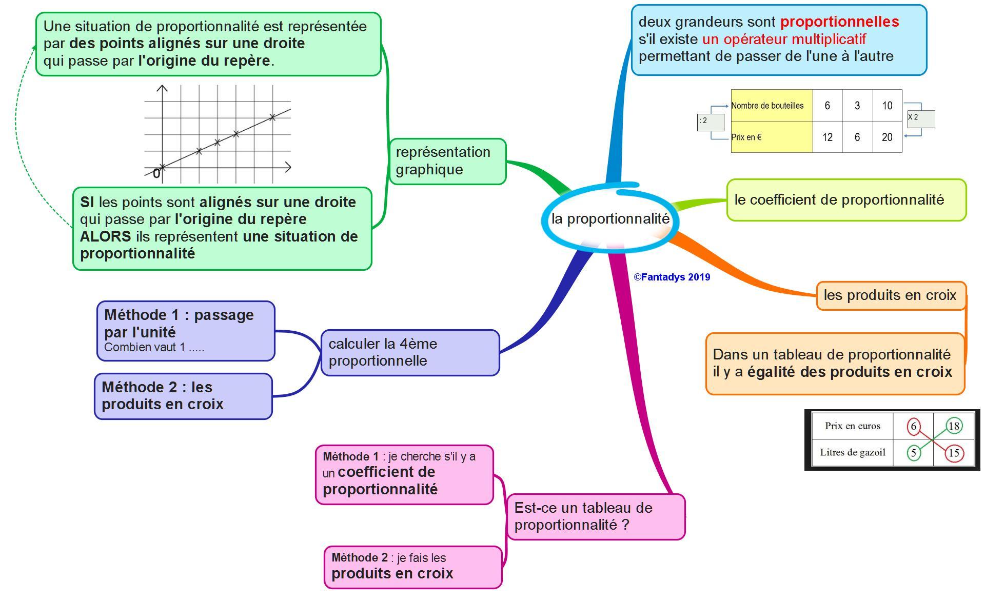 carte mentale proportionnalité