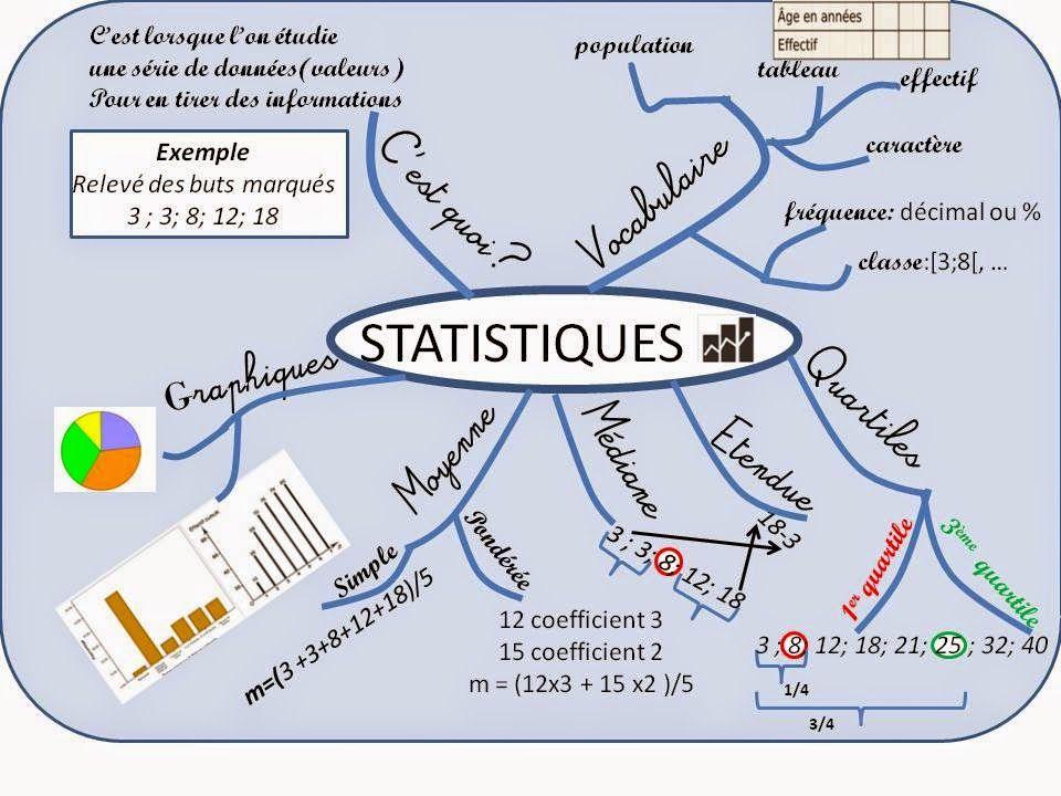 carte mentale statistiques