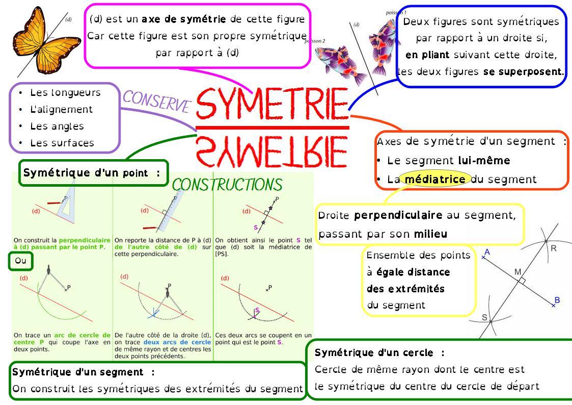 carte mentale symétrie centrale