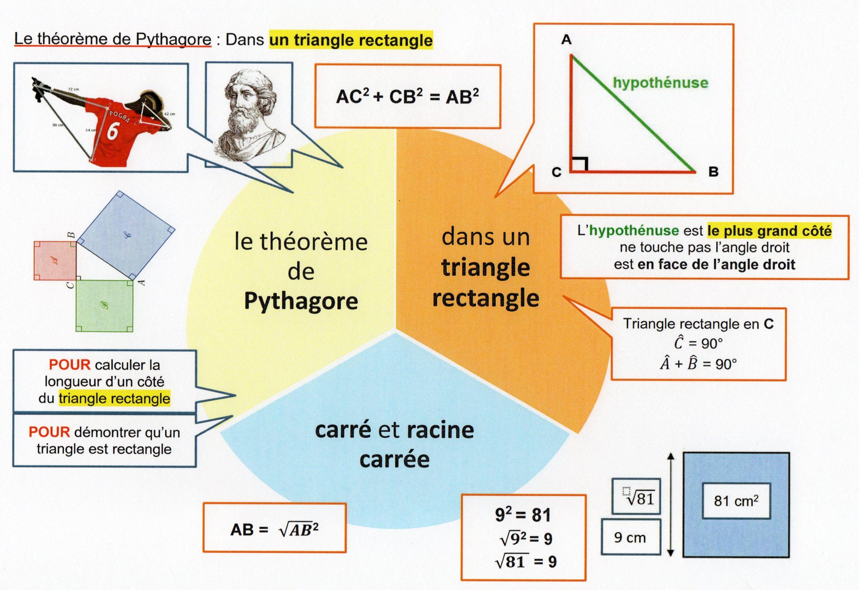carte mentale théorème de Pythagore