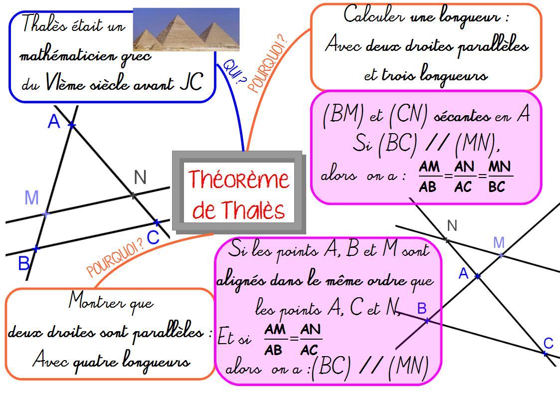 carte mentale théorème Thales