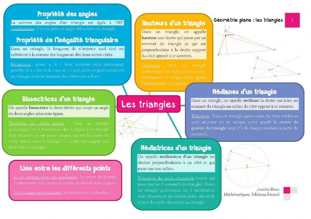 carte mentale triangle