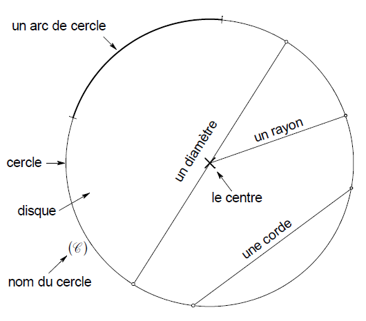 cercle vocabulaire
