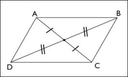 côtes parallèles parallélogramme