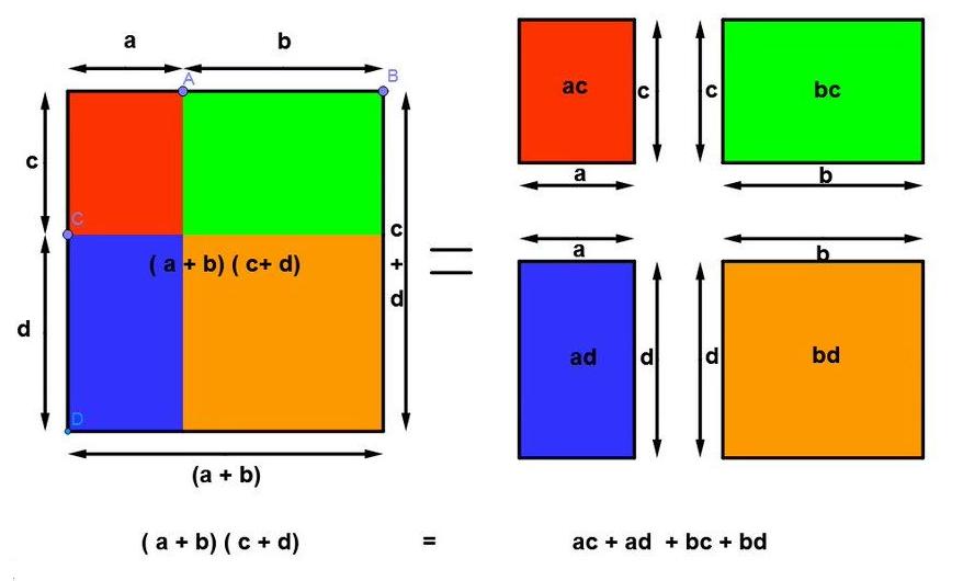 double distributivité preuve