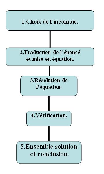 Les équations et problèmes