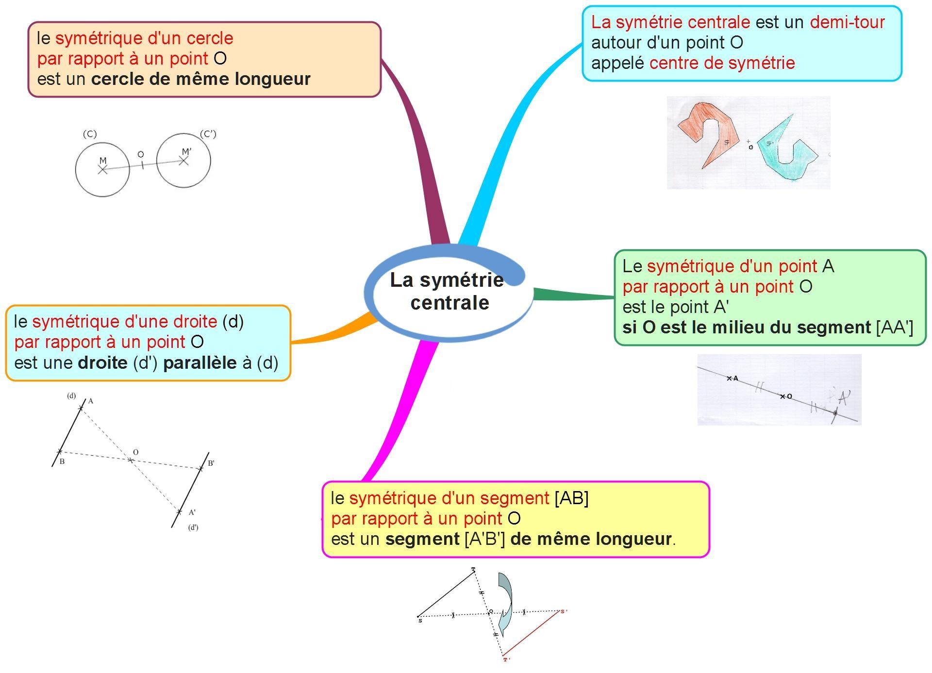 la-symetrie-centrale-carte-mentale