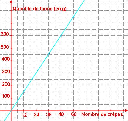 proportionnalité représentation graphique