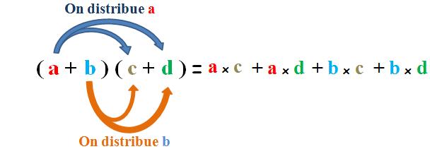 propriété double distributivité