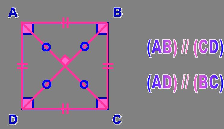 propriétés du carré