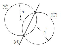 symétrique cercle
