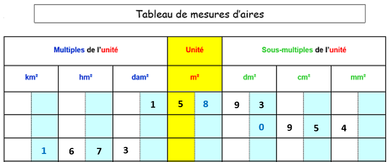 tableau conversion aires