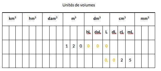 Volumes de solides et géométrie dans l'espace : cours de maths en 6ème.