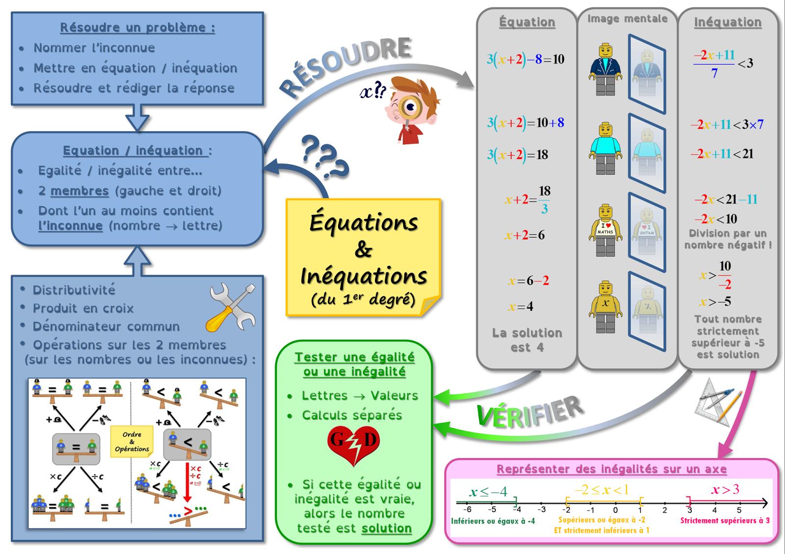 carte mentale équation et inéquation
