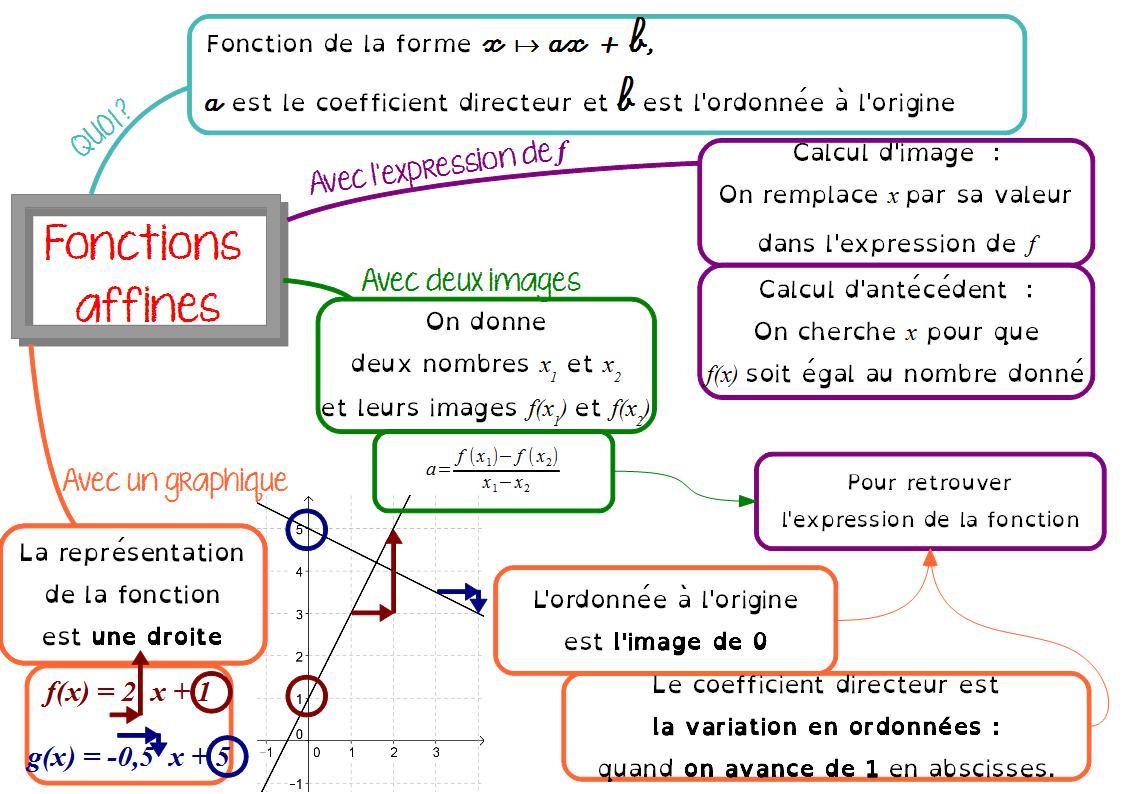 Fonctions linéaires et affines : cours de maths en 4ème en PDF