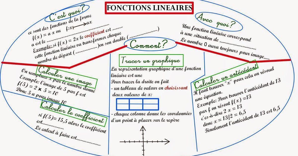 carte mentale fonctions linéaires