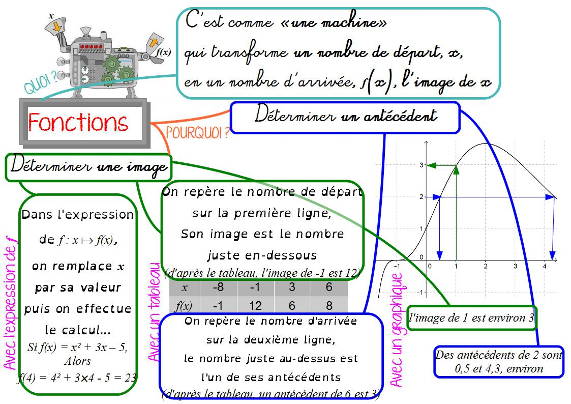 carte mentale fonctions