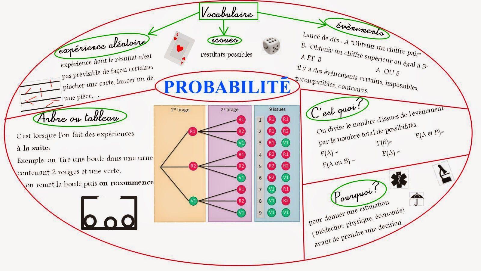 carte mentale probabilités