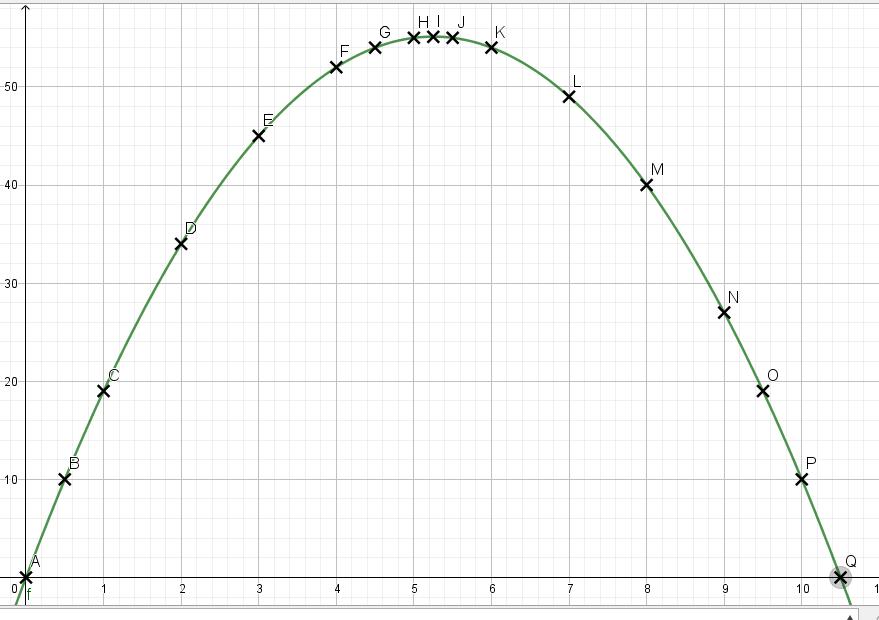 courbe fonction enclos
