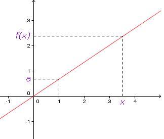 courbe fonction linéaire