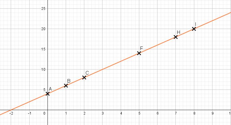 courbe périmètre fonction affine