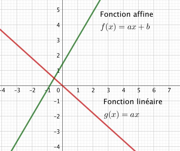 fonctions affines linéaires