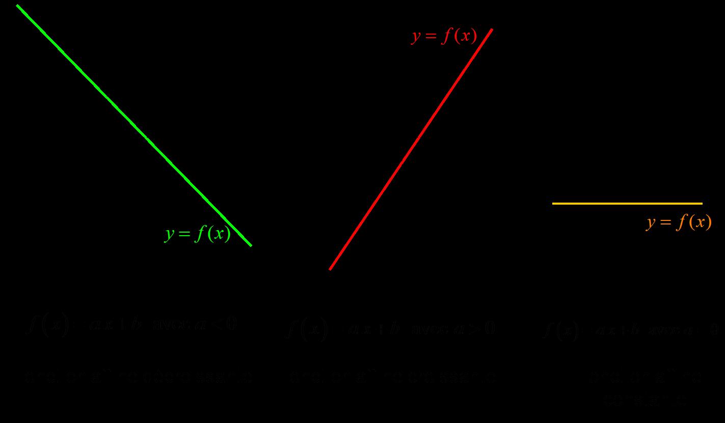 fonctions affines tracés