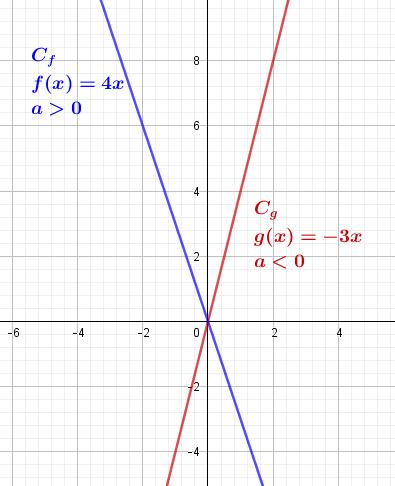 fonctions linéaires coefficient directeur