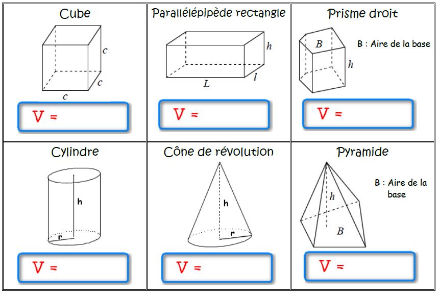 formules volumes