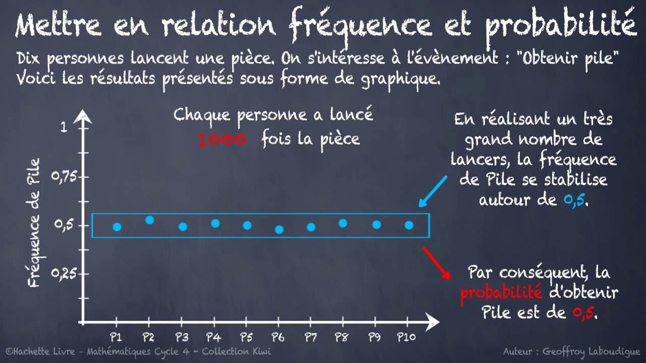 probabilité et fréquence