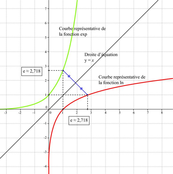 courbe exponentielle logarithme