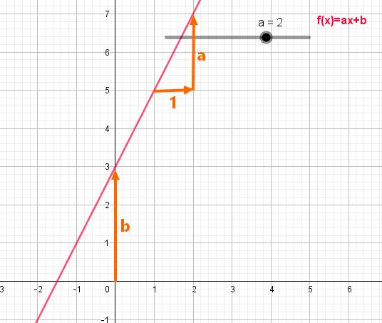 courbe fonction affine
