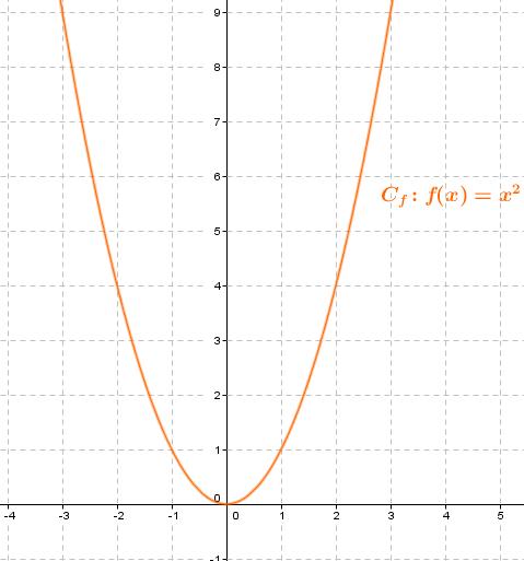 courbe fonction carrée