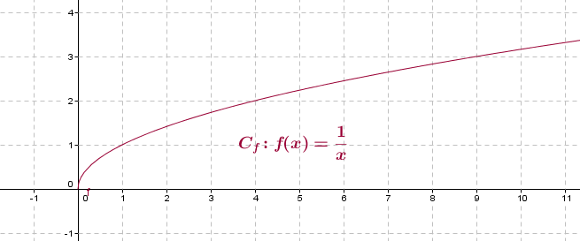courbe fonction racine carrée