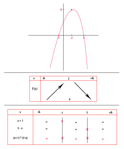 courbe et tableau de signes