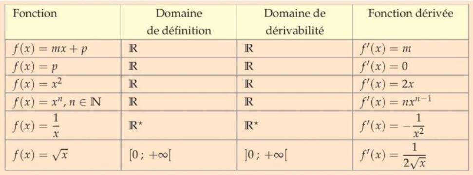dérivée fonctions usuelles