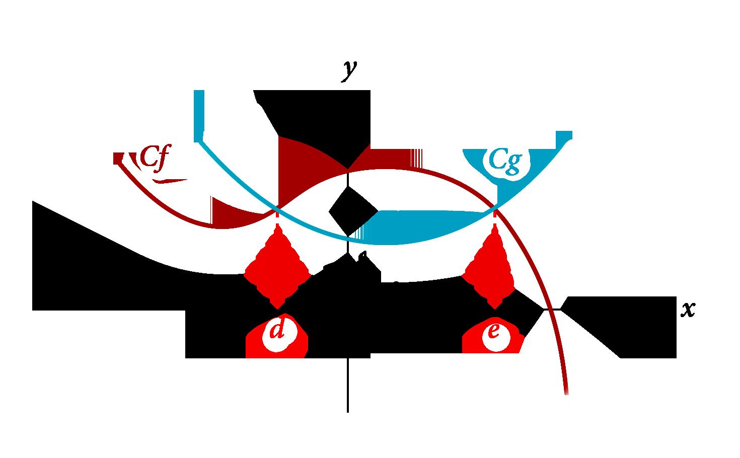 équation f(x)=g(x) fonctions