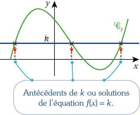 équation fonction f(x)=k