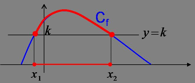 inéquation fonction f supérieure à k