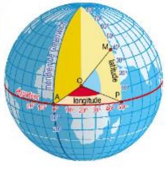 longitude latitude