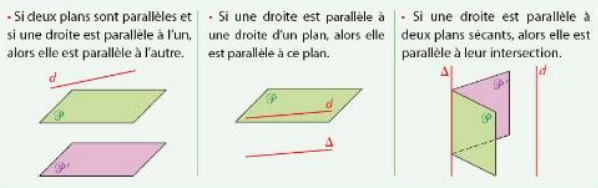 parallélisme droite plan