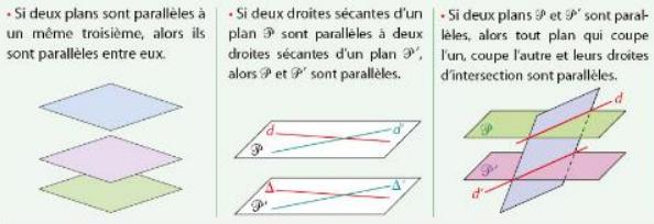 parallélisme plans