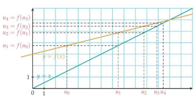 représentation graphique-suite