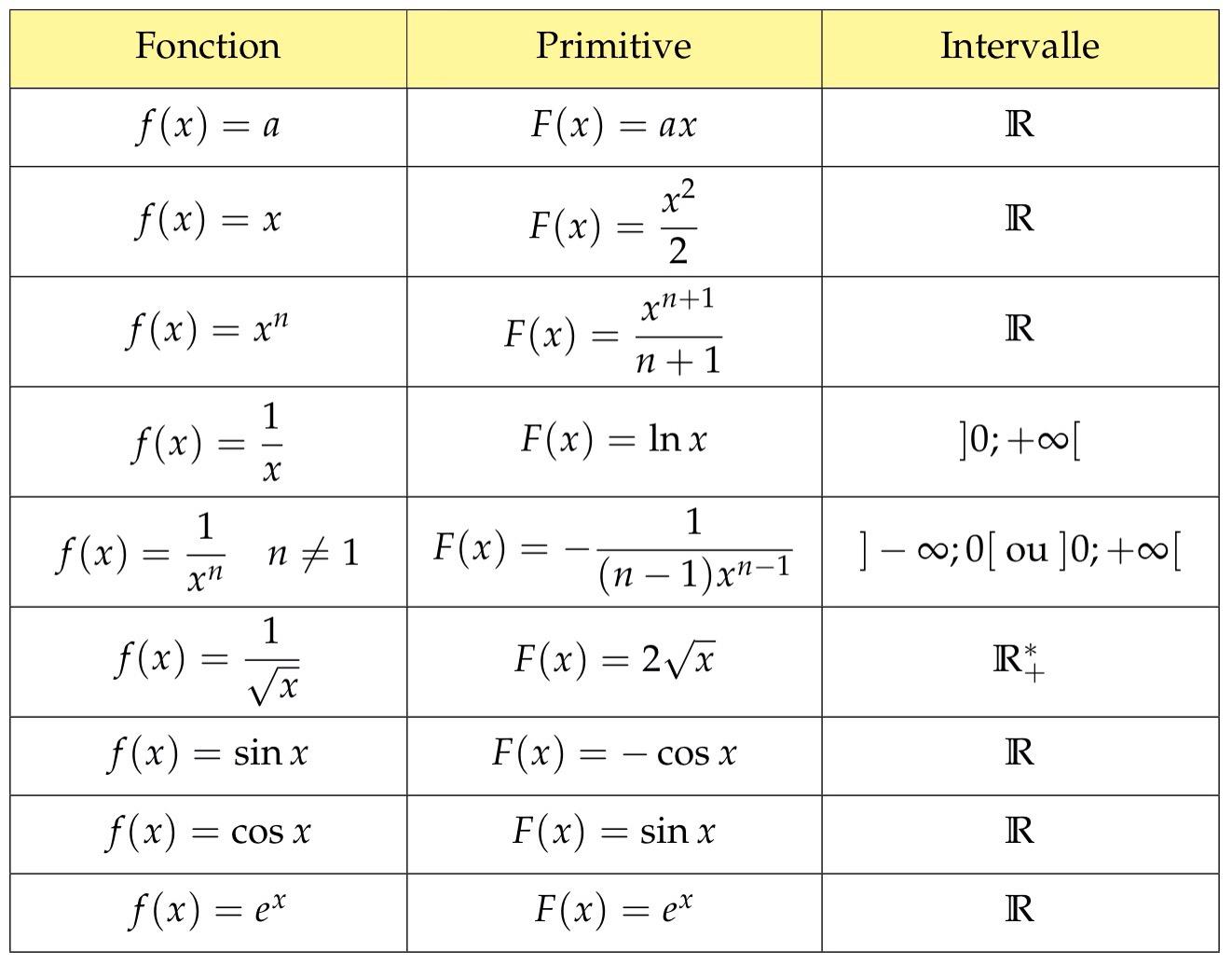 tableau primitives fonctions