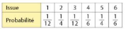 tableau probabilités