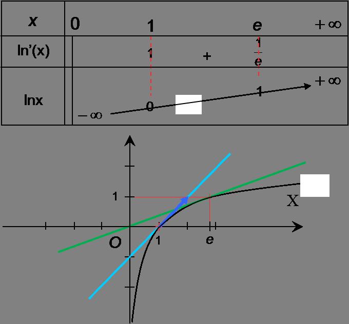 tableau variation logarithme