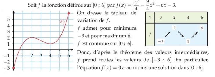 théorème valeurs intermédiaires