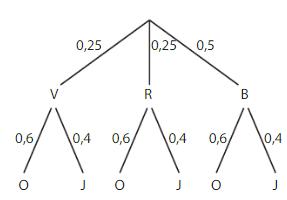 arbre pondéré 7