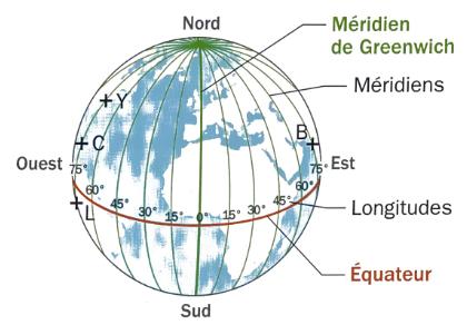 cours coordonnées géographiques sphériques 4