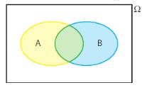 graphique probabilités